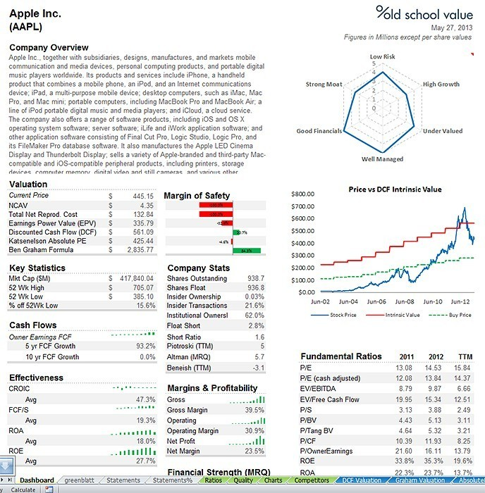 fundamental stock analyzer for value investor