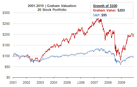 http://oldschoolvalue.s3.amazonaws.com/images/screener_pages/graham_valuation_osv.jpg